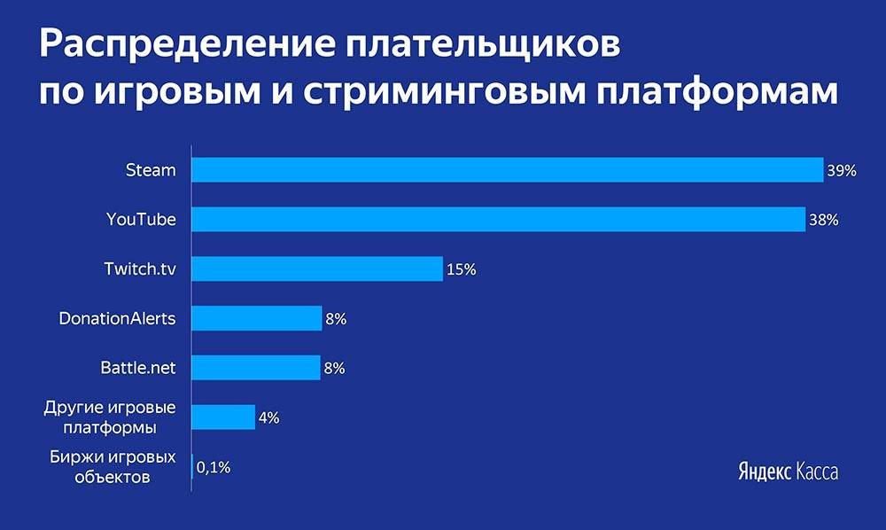 В России обнаружили 3 млн продавцов игровых объектов и стримеров, зарабатывающих на донатах